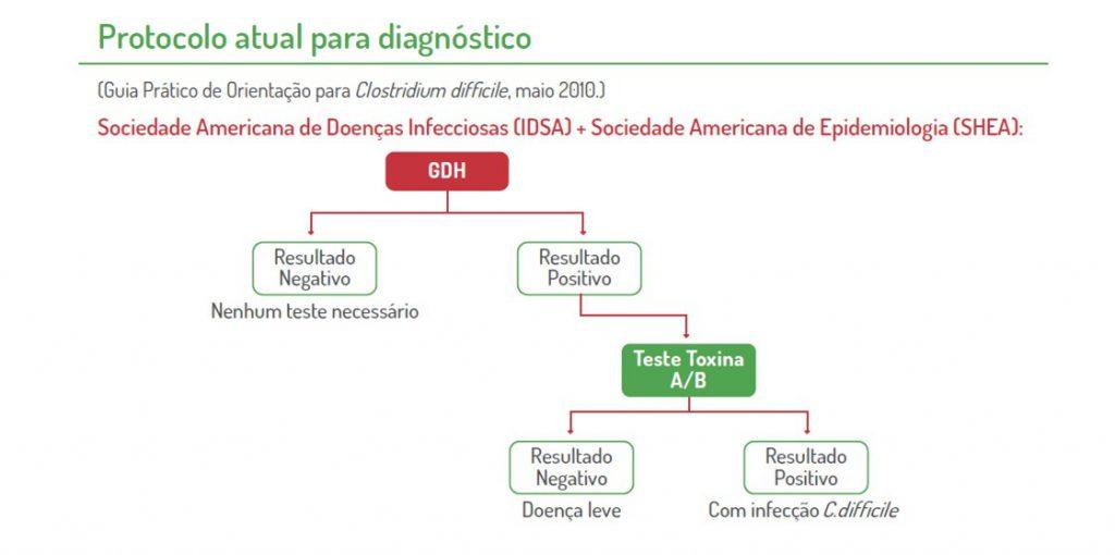 clostridium difficile toxina a b